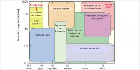 Metodologías avanzadas y herramientas para la evaluación técnico-económica de los impactos de implementación de almacenamiento