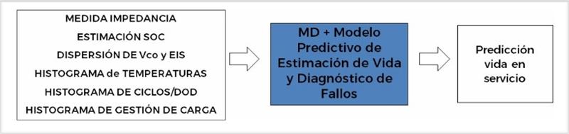 Matriz de parámetros del modelo