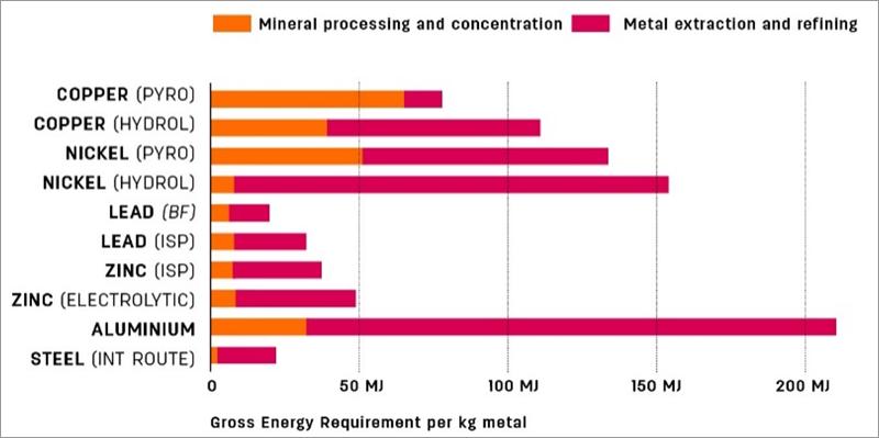 Figura 53. Energía necesaria para producción de metales (UN-IRP, 2014)