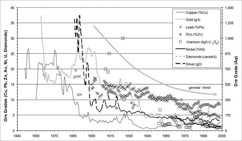 Figura 52. Disminución de la pureza de las vetas (G. Mudd, 2005)