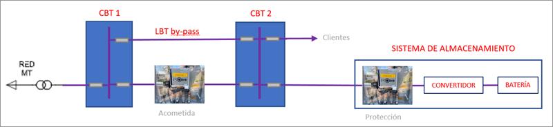 Figura 27. Esquema de interconexión del sistema de almacenamiento.