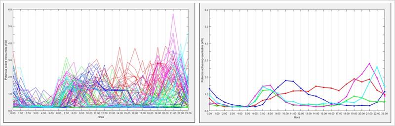 Figura 2: Ejemplo de agrupamiento óptimo de perfiles de demanda mediante el algoritmo k-medios.
