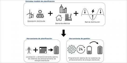 Planificación del dimensionado, localización y operación óptima de sistemas de almacenamiento de energía en redes de distribución