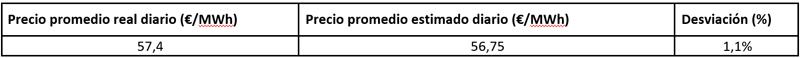 Tabla XX.