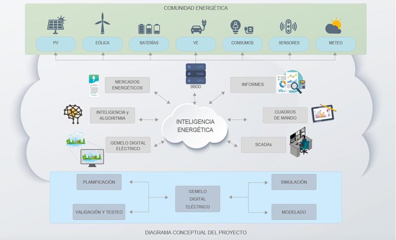 Esquema de la arquitectura del laboratorio de digitalización energética GAMMA