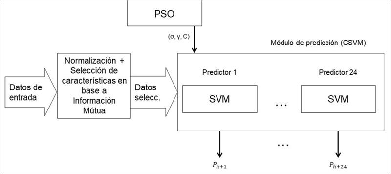 Esquema de la arquitectura del algoritmo de predicción
