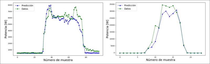 Predicción de la demanda de un edificio de oficina (izquieda) y de generación fotovoltaica (derecha)