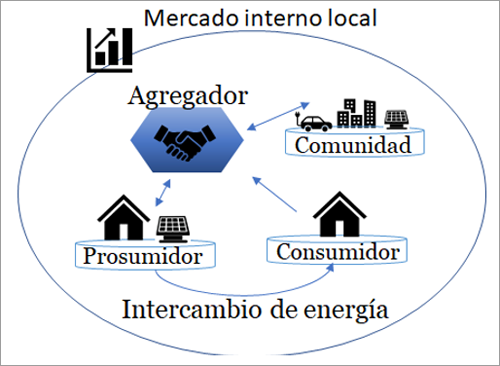 Concepto propuesto para el desarrollo de CELs