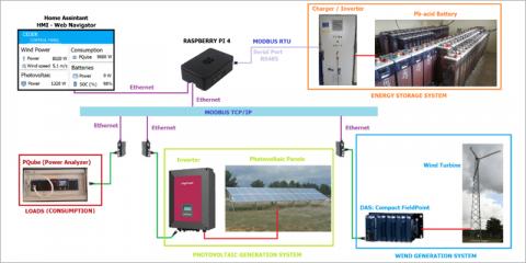Metodología para la conversión de un tramo de red con generación, almacenamiento y cargas en una microrred eléctrica inteligente