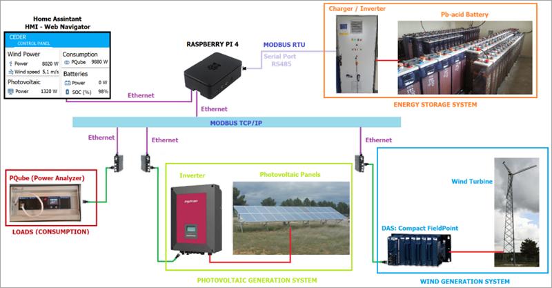 Elementos de la microrred a monitorizar. Modbus RTU y TCP/IP.