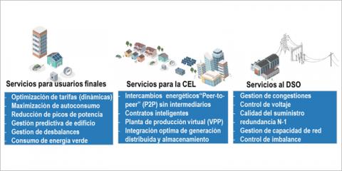 Las comunidades energéticas locales como motor de la transición energética: del consumidor pasivo al agente activo del sistema energético flexible