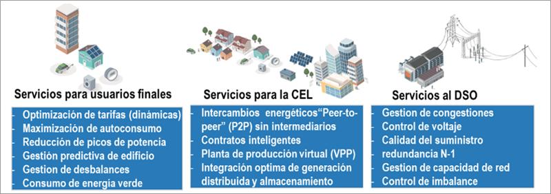 Servicios a los diferentes actores del sistema