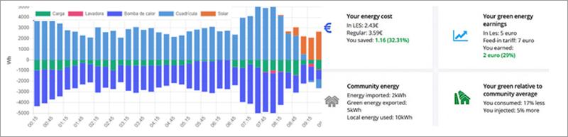 Plataforma de gestión de CEL mostrando generación y consumo desagregado en tiempo real
