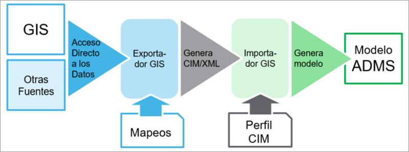 Proceso actual integración GIS-ADMS