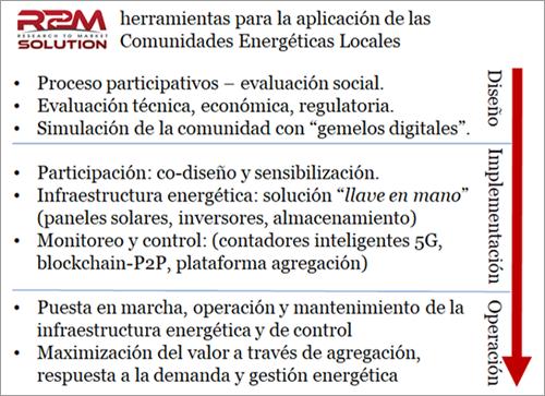 Metodología propuesta para el desarrollo de CELs