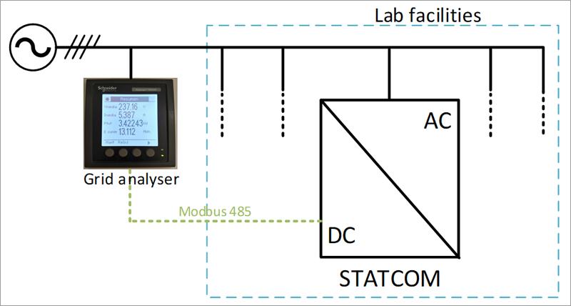 Control en bucle cerrado implementado para equilibrar el consumo del laboratorio.