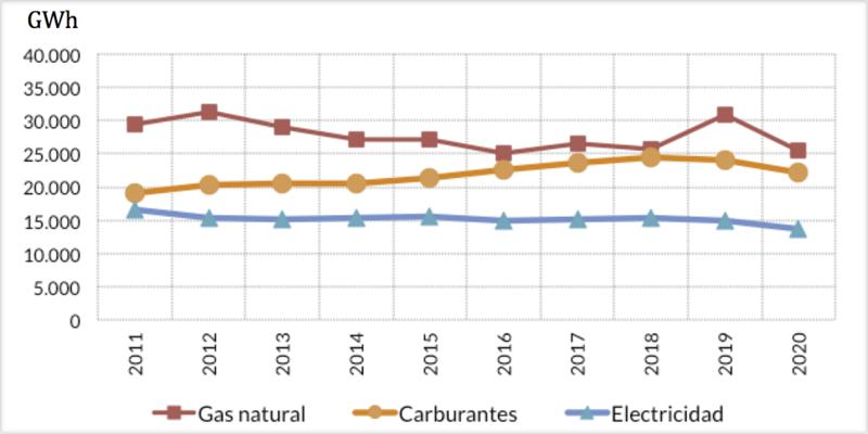 Descenso del consumo de todas las fuentes de energía en Euskadi en 2020