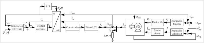 Diagrama eléctrico