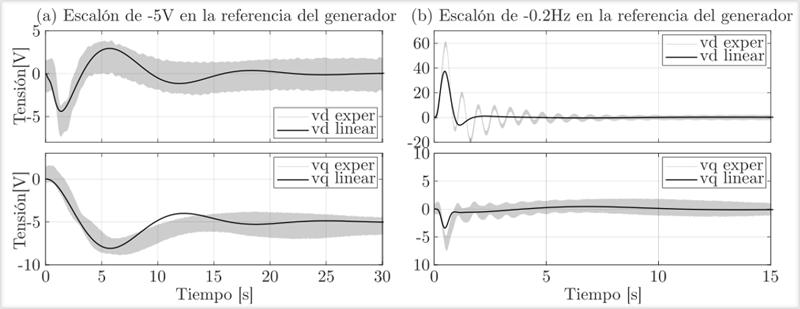 Respuesta del modelo lineal propuesto
