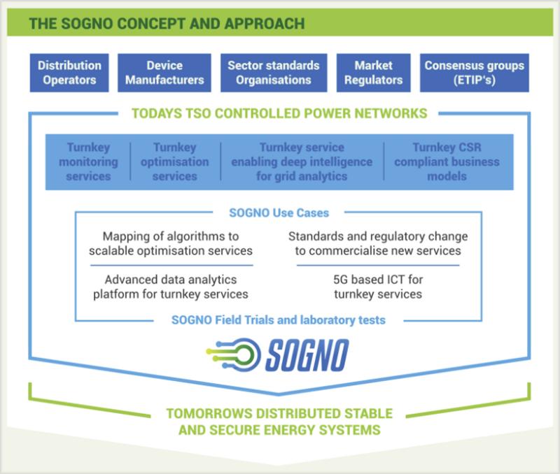 Concepto del proyecto SOGNO