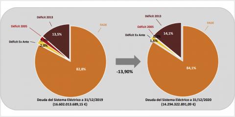 La deuda del sistema eléctrico español se redujo un 13,9% en 2020, alcanzando 14.294 millones