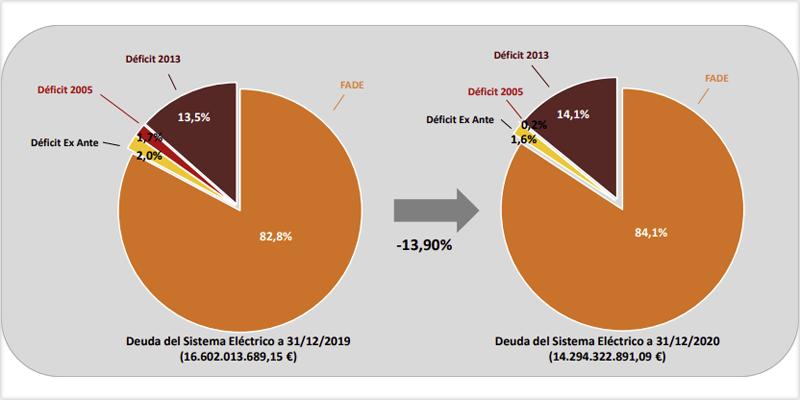 Gráficos sobre la deuda del sistema eléctrico español