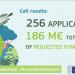 Más de 250 propuestas de energía en la convocatoria de Horizonte 2020 sobre el Pacto Verde Europeo