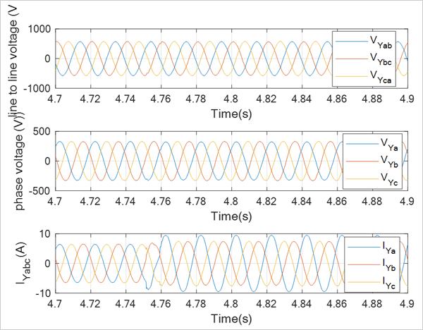Fig. 6. Resultado experimental para condiciones de carga desequilibrada.