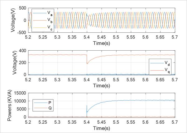 Fig. 5. Respuesta dinámica cuando se conectan 10 kW de carga al sistema (el tiempo de respuesta del control de tensión es de 100 ms, y el tiempo de respuesta de control de corriente es de 5 ms).