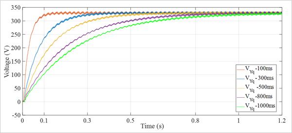 Figura 4. Respuesta dinámica del control de tensión con diferentes tiempos de respuesta, en prueba sin carga.