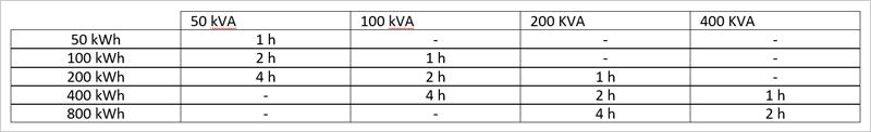 Tabla I. Potencia y capacidad del sistema de almacenamiento de Norvento.