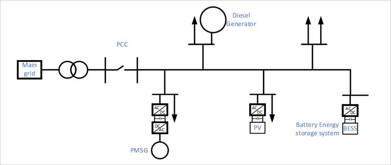 Figura 1. Estructura típica de una microred, con un generador diesel y un sistema de almacenamiento de energía.