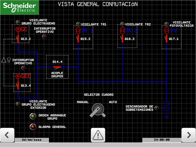 Figura 4. Vista general de conmutación.