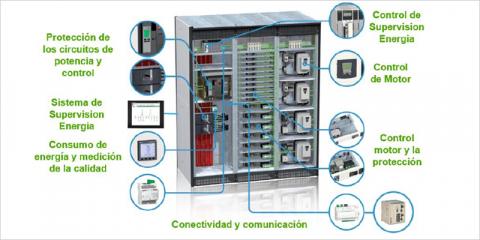 Control y supervisión energética Hospital Muprespa