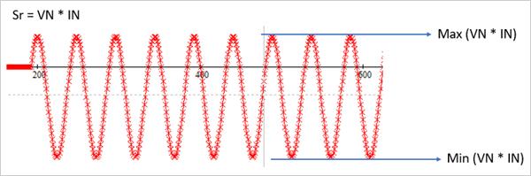 Figura 4. Caraterística direccional de la unidad de faltas a tierra transitorias basada en valores instantáneos.