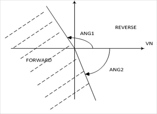Figura 4. Característica direccional de la unidad de faltas a tierra transitorias basada en valores instantáneos.