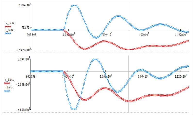Figura 3. Arriba: Corriente de neutro del alimentador en falta (azul) y tensión de neutro del sistema (rojo). Abajo: Corriente de neutro del alimentador sano (azul) y tensión de neutro del sistema (rojo).