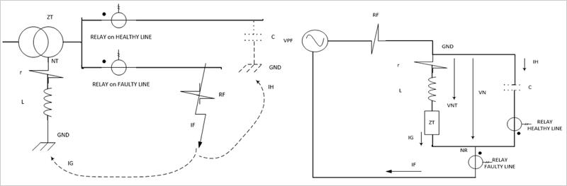 Figura 2. Diagrama Genérico de la Falta monofásica en Media Tensión, y Circuito de secuencias simplificado.