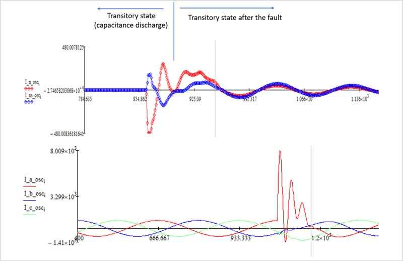 Figura 1. Arriba: Corriente de neutro en el alimentador en Falta (en rojo), y en el alimentador sano (azul), correspondiente a una falta transitoria (el estado permanente de la falta es nulo, al extinguirse tras el estado transitorio inicial). Abajo: corrientes de fase con Falta transotoria en una de las fases (duración menor que ¼ de ciclo).