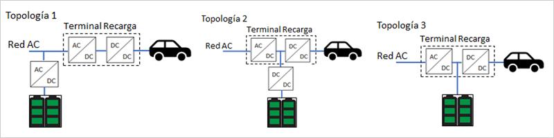 Figura 2. Topologías punto de recarga 50 kW.