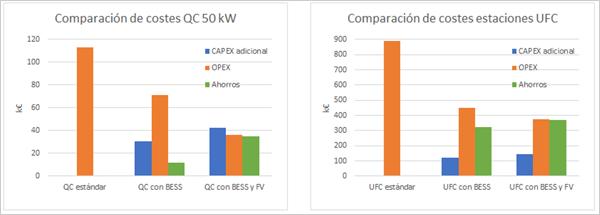 Figura 4. Análisis económico simplificado para diferentes topologías de estaciones QC de 50 kW y UFC de 500 kW.