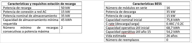 Tabla 1. Especificaciones y datos generales de diseño de estación de recarga rápida con almacenamiento.