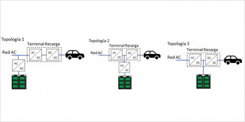 Sistema de baterías de segunda vida para instalaciones de recarga rápida de vehículo eléctrico