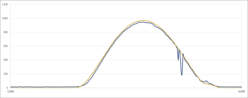 Figura 2. Irradiación real y simulada a lo largo de un día (5 de julio)