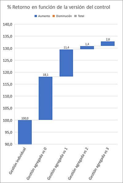 Figura 6. Comparativa de configuraciones de control y el retorno económico asociado en cada caso.