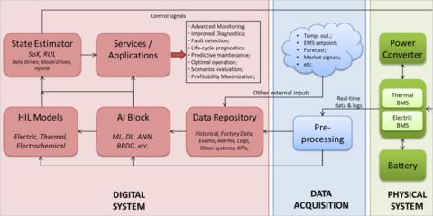 Optimización de la operación y mantenimiento de baterías para redes eléctricas mediante gemelos digitales basados en modelos y estimadores avanzados