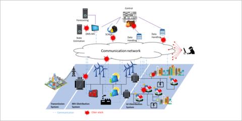 Retos en materia de ciberseguridad en smart grids