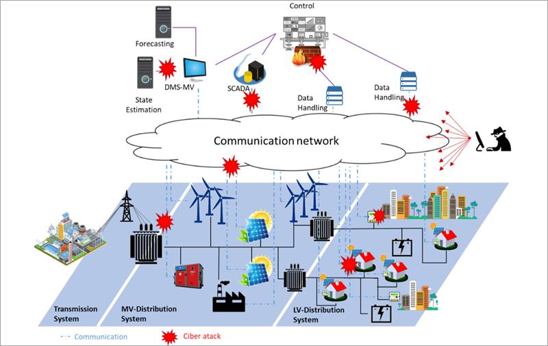 Conexión ciber-física en los sistemas eléctricos