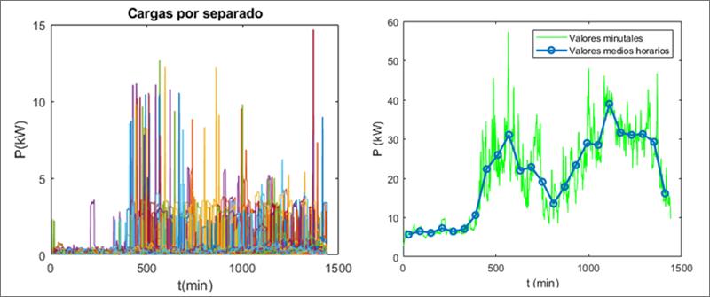 Superposición de las cargas del modelo utilizado (izquierda) y cargas agregadas totales (derecha)