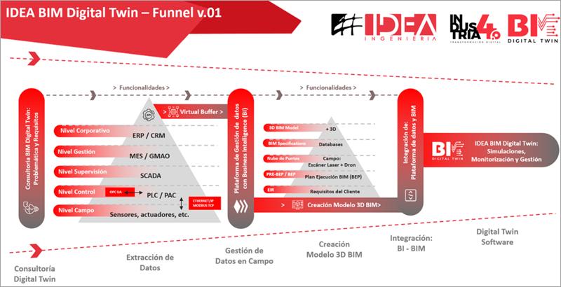 Funnel 'IDEA BIM Digital Twin'.
